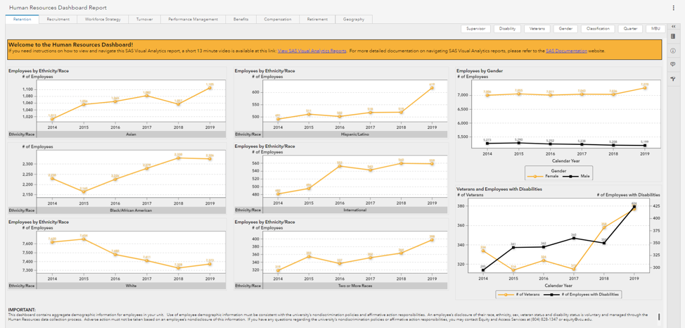 Image of the VCU HR Dashboard